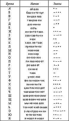 Расшифровать слово из букв