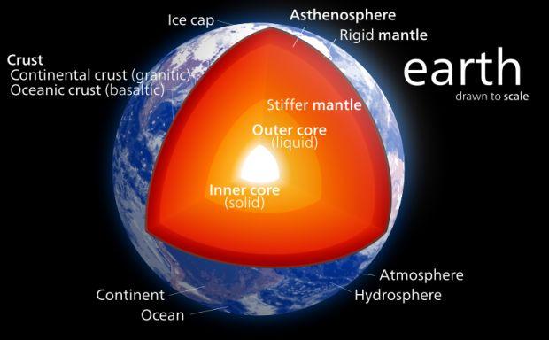 Вядре Земли обнаружили железную струю