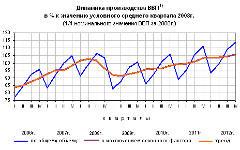 Диаграмма роста ВВП. Фото с сайта gsk.ru