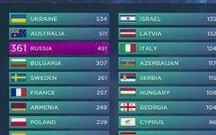 Итоговая таблица «Евровидения-2016»