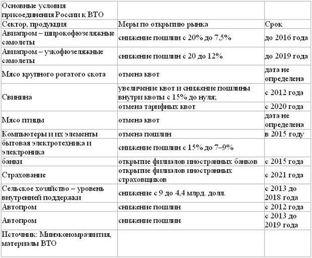 россия вто таблицы