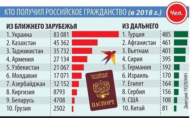 Kas gavo Rusijos pilietybę 2018 m....